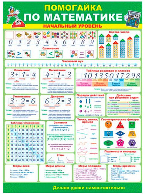 """Плакат А2 """"Помогайка по математике. Начальный уровень"""" [64.745]"""